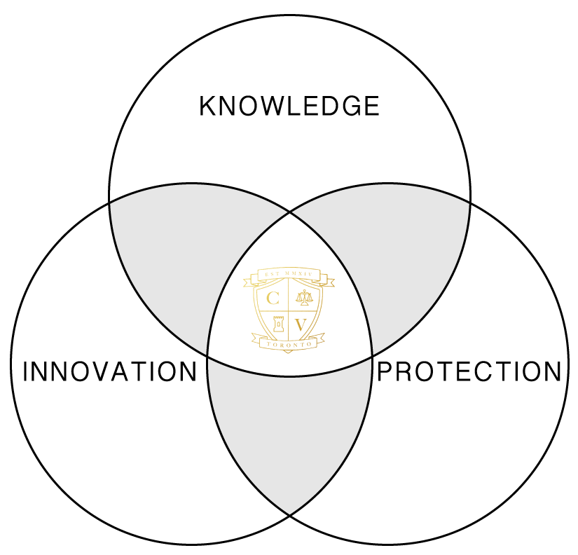 Condoville-Values-Venn-Diagram